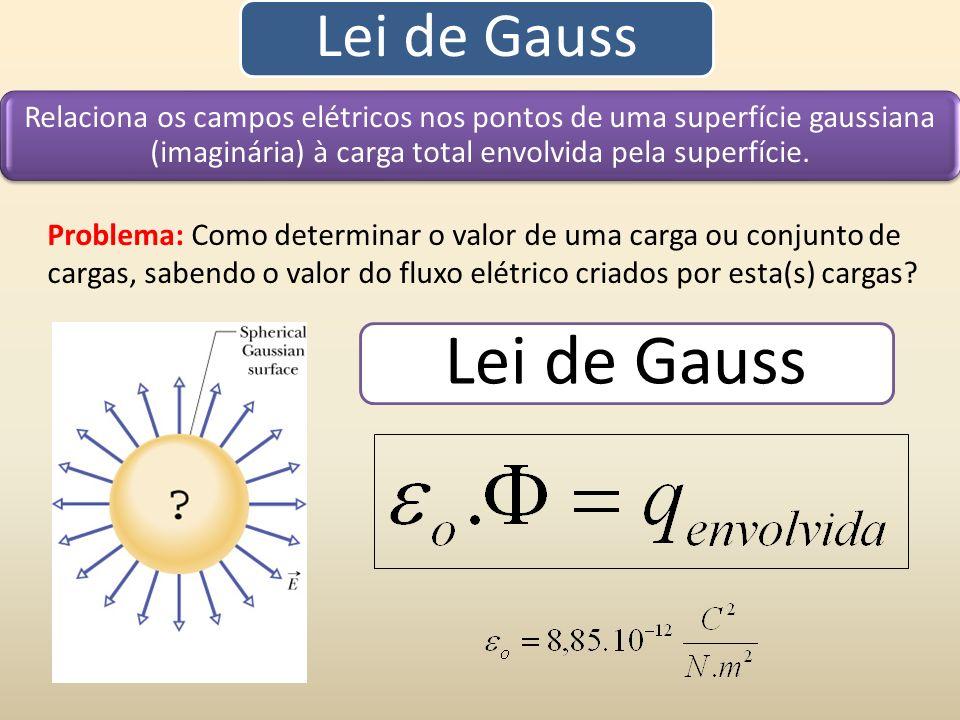 Lei de Gauss Relaciona os campos elétricos nos pontos de uma superfície gaussiana (imaginária) à carga total envolvida pela superfície. Problema: Como