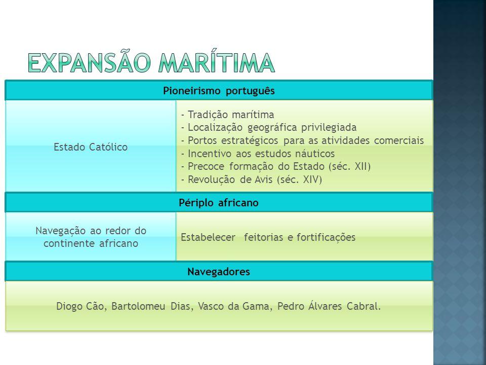 Pioneirismo português - Tradição marítima - Localização geográfica privilegiada - Portos estratégicos para as atividades comerciais - Incentivo aos es