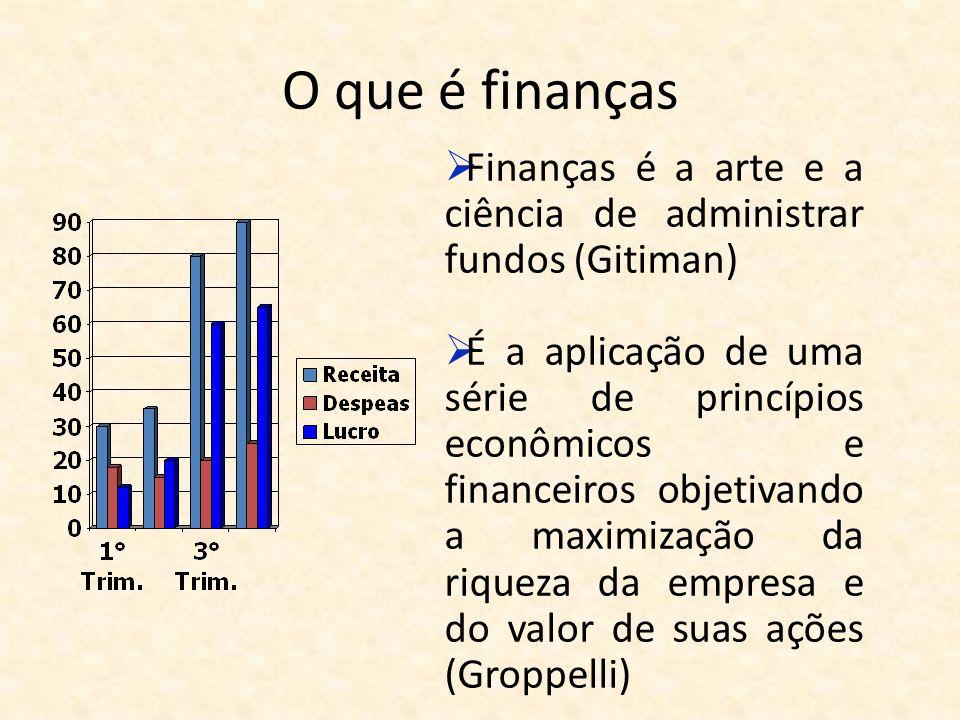 O que é finanças Finanças é a arte e a ciência de administrar fundos (Gitiman) É a aplicação de uma série de princípios econômicos e financeiros objet