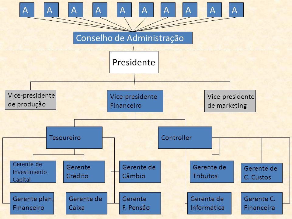 AA Presidente Conselho de Administração AAAAAAAA Vice-presidente de produção Vice-presidente Financeiro Vice-presidente de marketing Controller Gerent
