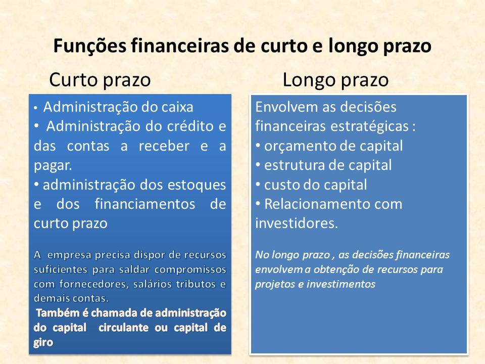 Funções financeiras de curto e longo prazo Curto prazo Longo prazo Envolvem as decisões financeiras estratégicas : orçamento de capital estrutura de c