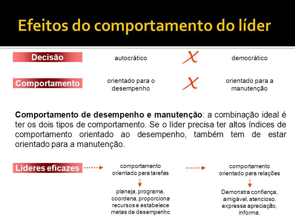 O comportamento do líder influencia as atitudes e o desempenho. autocráticodemocrático Decisão orientado para o desempenho orientado para a manutenção