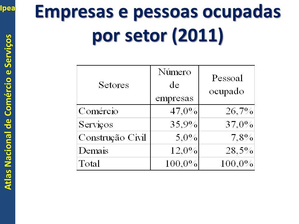 Atlas Nacional de Comércio e Serviços Ipea 4 Predomínio dos segmentos Intensivos em mão de obra (não KIBS) e de produtividade mais baixa Os intensivos em conhecimento e os serviços financeiros representam 5,6% do PO do setor Empresas e pessoas ocupadas por setor (2011)
