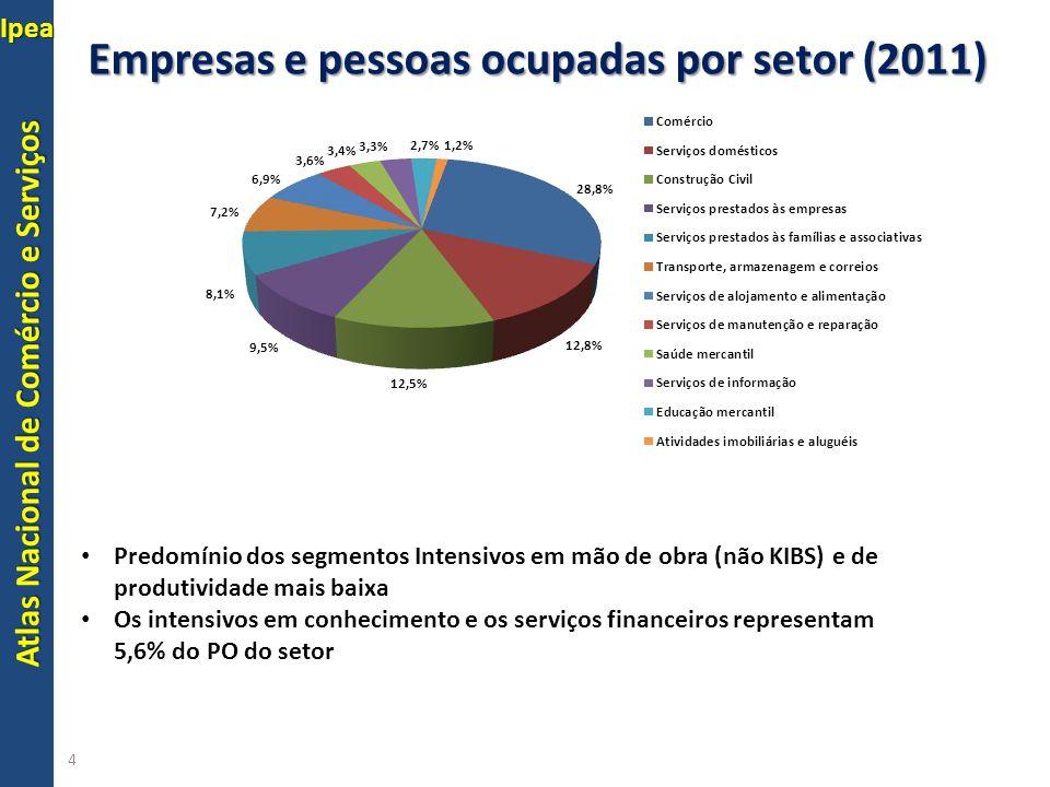 Atlas Nacional de Comércio e Serviços IpeaServiços 5 Predomínio dos segmentos Intensivos em mão de obra (não KIBS) e de produtividade mais baixa Os intensivos em conhecimento e os serviços financeiros representam 5,6% do PO do setor