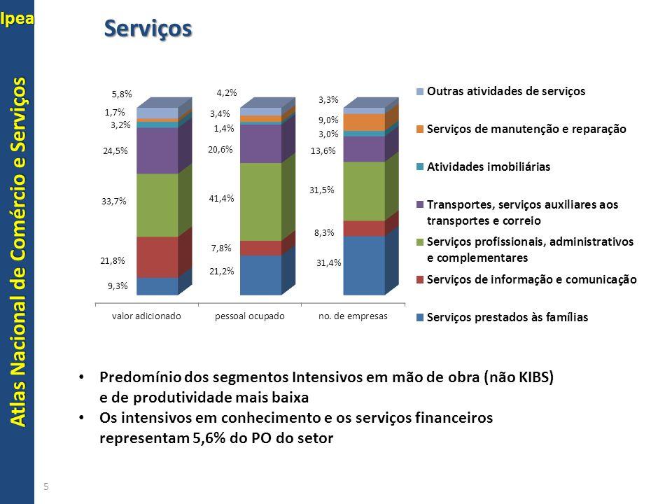 Atlas Nacional de Comércio e Serviços Ipea PO Serviços 6 Predomínio dos segmentos Intensivos em mão de obra (não KIBS) e de produtividade mais baixa Os intensivos em conhecimento e os serviços financeiros representam 5,6% do PO do setor
