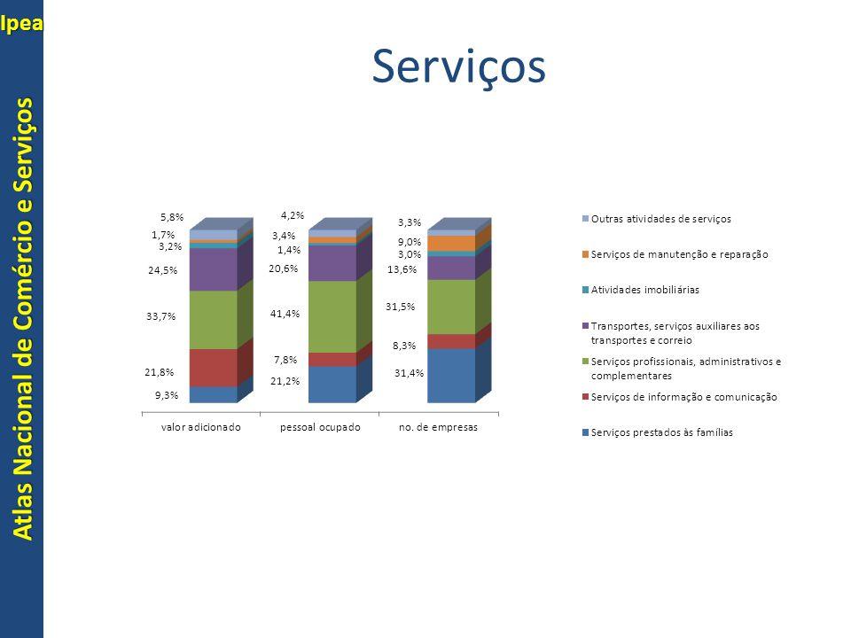 Atlas Nacional de Comércio e Serviços Ipea Comércio