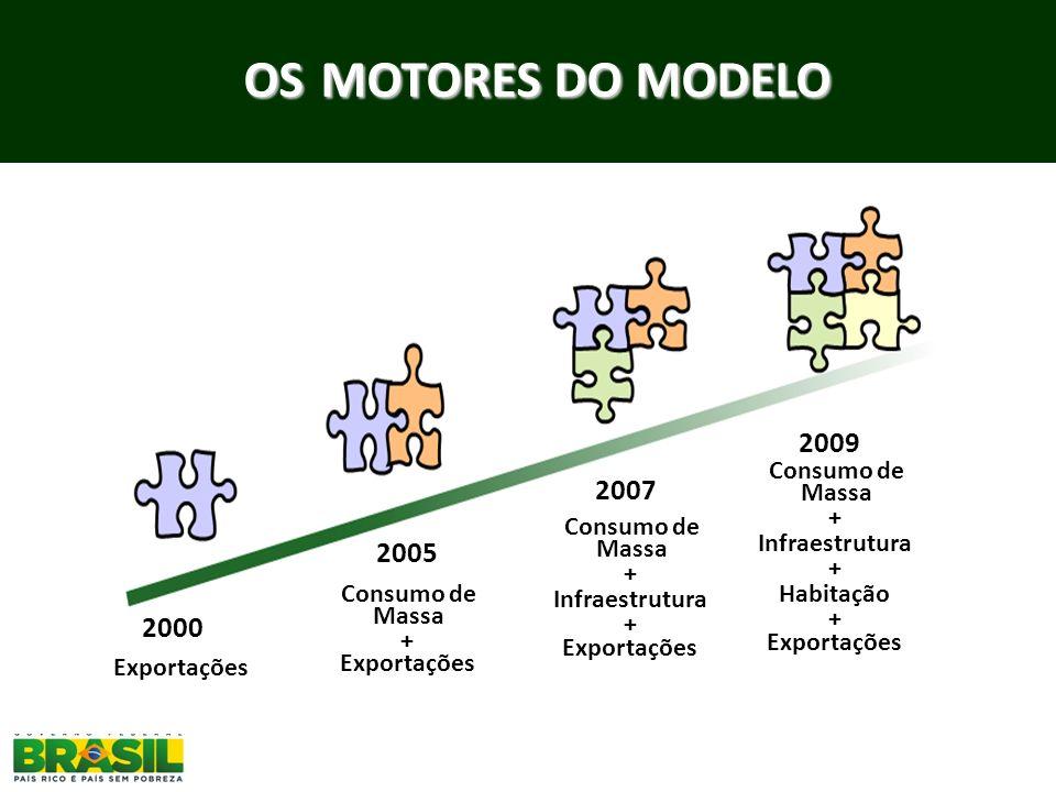 Consumo de Massa + Infraestrutura + Habitação + Exportações Consumo de Massa + Infraestrutura + Exportações Consumo de Massa + Exportações 2000 2005 2