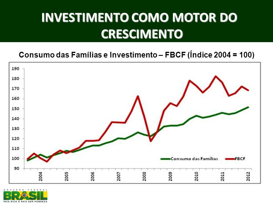 Consumo das Famílias e Investimento – FBCF (Índice 2004 = 100) INVESTIMENTO COMO MOTOR DO CRESCIMENTO