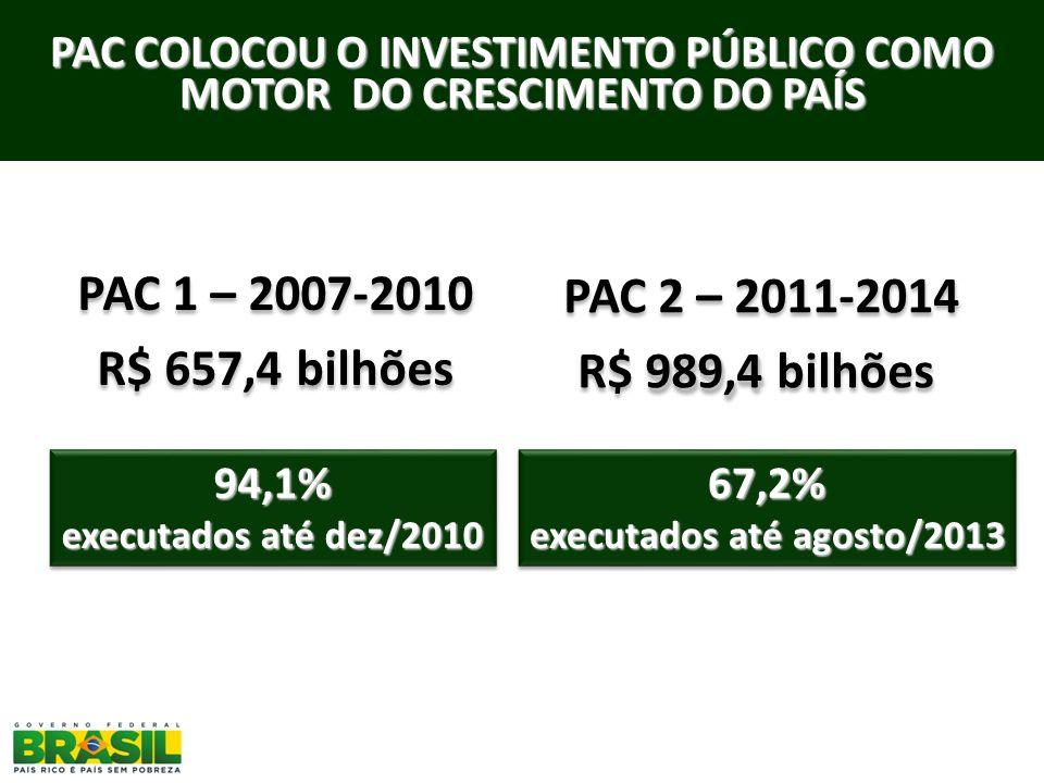 PAC COLOCOU O INVESTIMENTO PÚBLICO COMO MOTOR DO CRESCIMENTO DO PAÍS 94,1% executados até dez/2010 94,1% 67,2% executados até agosto/2013 67,2% PAC 1