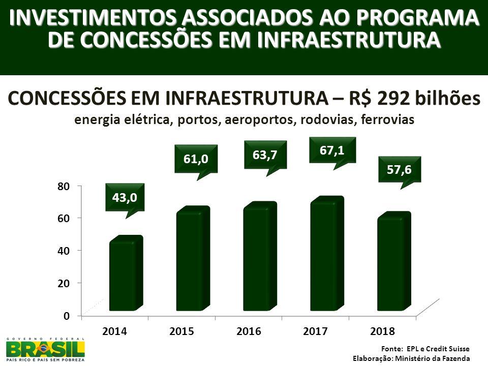 INVESTIMENTOS ASSOCIADOS AO PROGRAMA DE CONCESSÕES EM INFRAESTRUTURA CONCESSÕES EM INFRAESTRUTURA – R$ 292 bilhões energia elétrica, portos, aeroporto