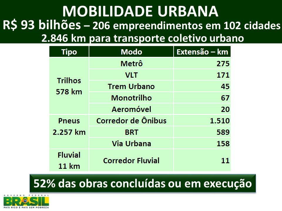R$ 93 bilhões – 206 empreendimentos em 102 cidades 2.846 km para transporte coletivo urbano 52% das obras concluídas ou em execução MOBILIDADE URBANA