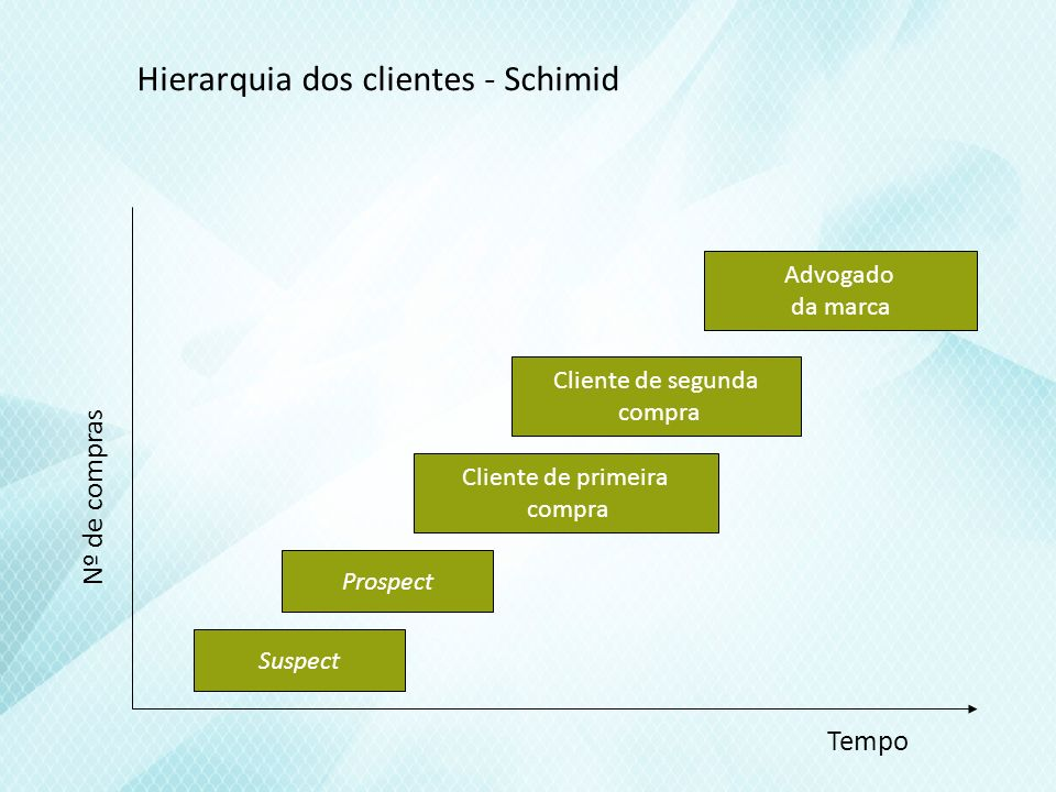 Hierarquia dos clientes - Schimid Suspect Prospect Cliente de primeira compra Cliente de segunda compra Advogado da marca Tempo Nº de compras