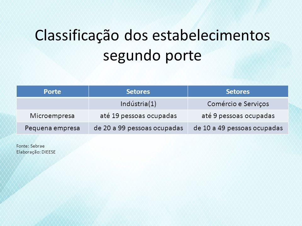 Número de estabelecimentos com e sem empregados, por porte Brasil e Grandes Regiões 2007 e 2008 (em nos absolutos) NordesteSergipe Micro783.88824.674 Com empregados252.12410.474 Sem empregados531.76414.200 Divididos entre comercio, industria, serviços e construção.