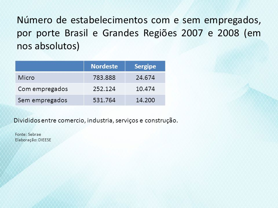 Número de empregos em microempresas, por setor de atividade econômica - Brasil, Grandes Regiões e Unidades da Federação 2008 ComércioServiçosIndústriaConstruçãoTotal 18.3569.9217.0383.18938.504 Sergipe Fonte: MTE.