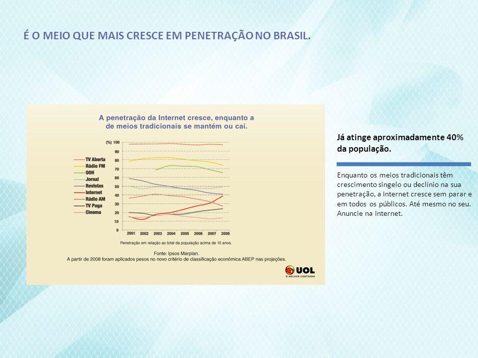 É O MEIO QUE MAIS CRESCE EM PENETRAÇÃO NO BRASIL.Já atinge aproximadamente 40% da população.
