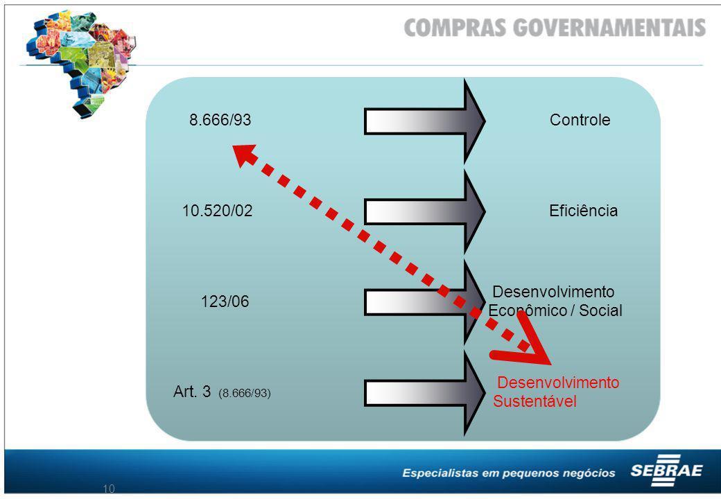 10 8.666/93 Controle 10.520/02Eficiência 123/06 Desenvolvimento Econômico / Social Art. 3 (8.666/93) Desenvolvimento Sustentável