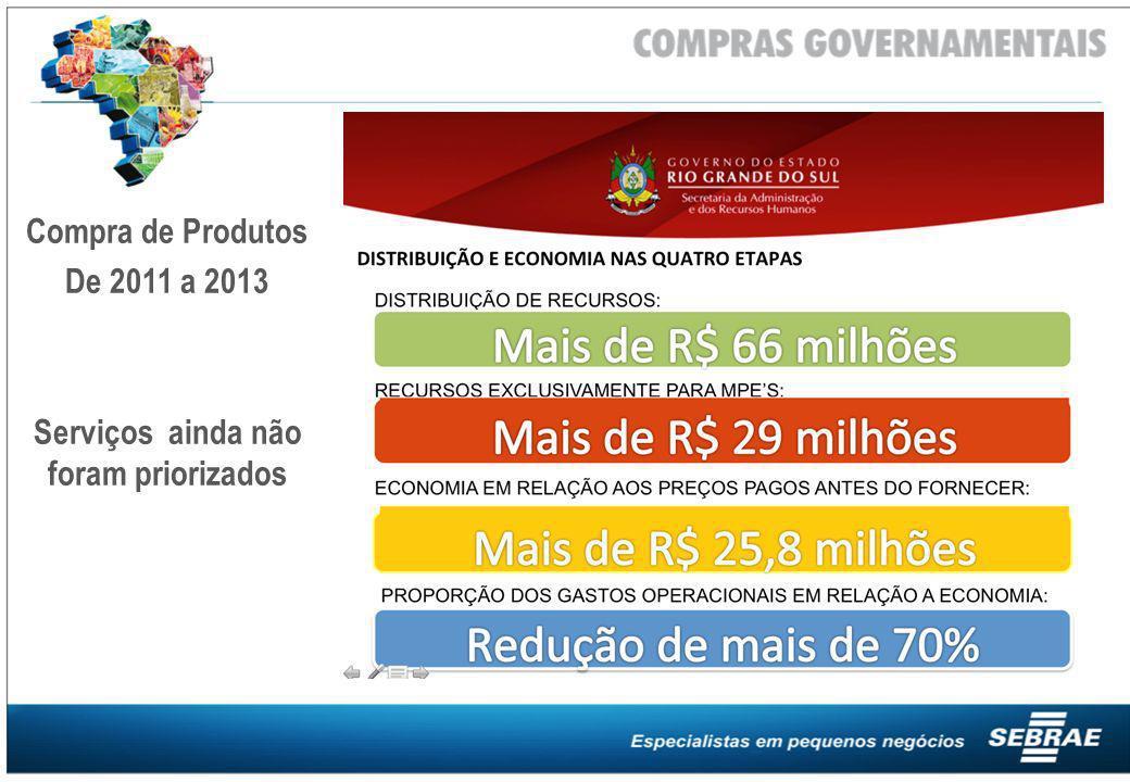 Compra de Produtos De 2011 a 2013 Serviços ainda não foram priorizados