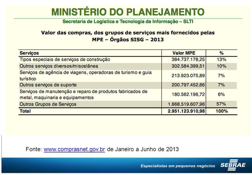 Fonte: www.comprasnet.gov.br de Janeiro a Junho de 2013www.comprasnet.gov.br