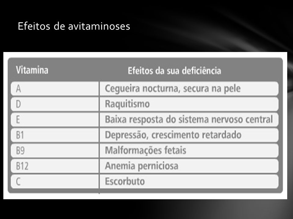Efeitos de avitaminoses