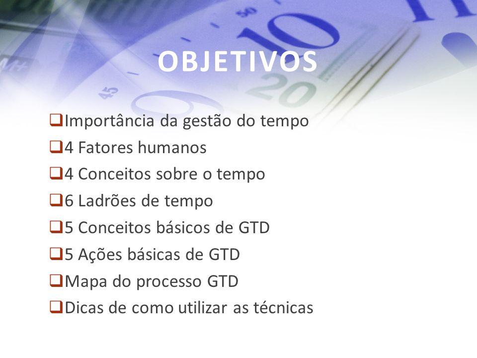 OBJETIVOS Importância da gestão do tempo 4 Fatores humanos 4 Conceitos sobre o tempo 6 Ladrões de tempo 5 Conceitos básicos de GTD 5 Ações básicas de
