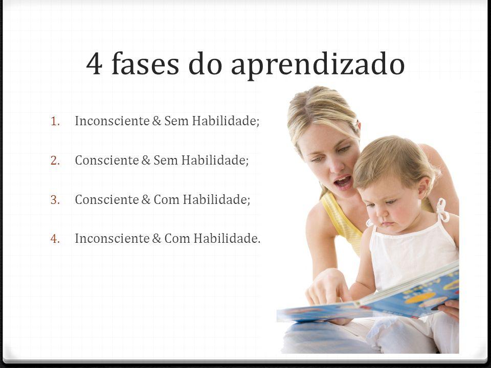 4 fases do aprendizado 1. Inconsciente & Sem Habilidade; 2. Consciente & Sem Habilidade; 3. Consciente & Com Habilidade; 4. Inconsciente & Com Habilid