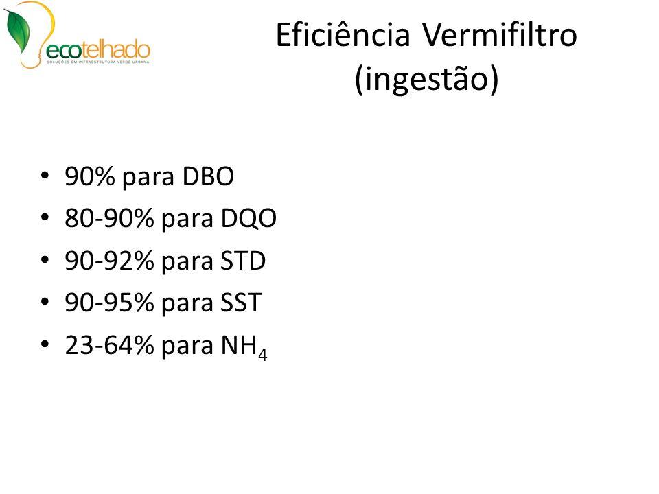 Eficiência Vermifiltro (ingestão) 90% para DBO 80-90% para DQO 90-92% para STD 90-95% para SST 23-64% para NH 4