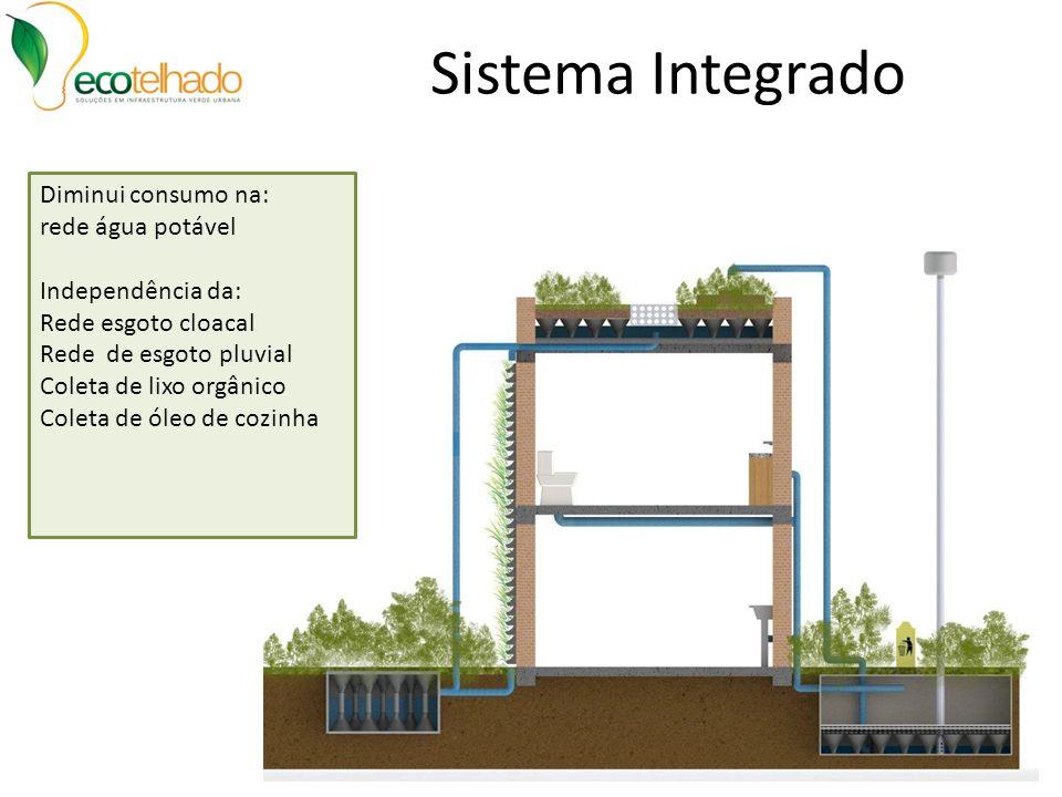 Sistema Integrado Diminui consumo na: rede água potável Independência da: Rede esgoto cloacal Rede de esgoto pluvial Coleta de lixo orgânico Coleta de