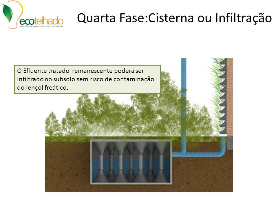 Quarta Fase:Cisterna ou Infiltração O Efluente tratado remanescente poderá ser infiltrado no subsolo sem risco de contaminação do lençol freático.
