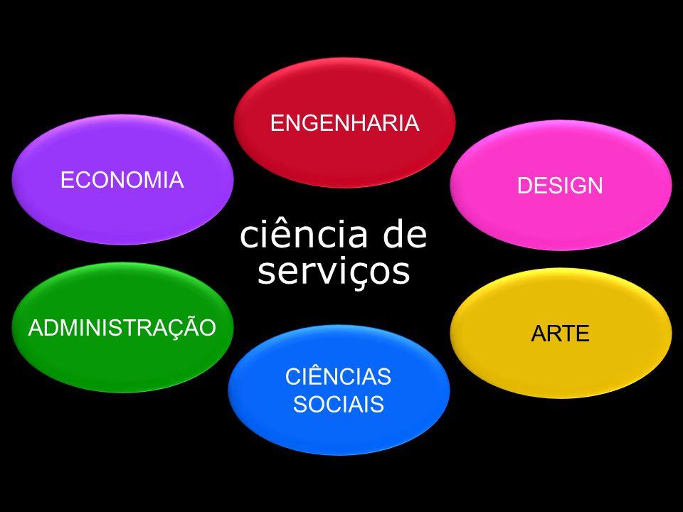ECONOMIA ENGENHARIA ADMINISTRAÇÃO CIÊNCIAS SOCIAIS DESIGN ARTE ciência de serviços