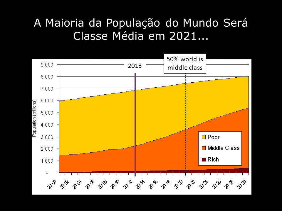 ...e a Maioria dessa Nova Classe Média Estará nos Países Emergentes.