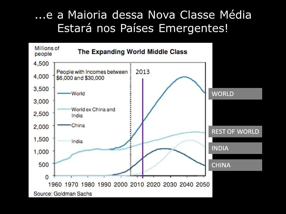 ...e a Maioria dessa Nova Classe Média Estará nos Países Emergentes! 2013 CHINA INDIA REST OF WORLD WORLD