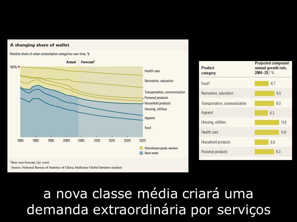 A Expansão da Classe Média É Realidade no Brasil.