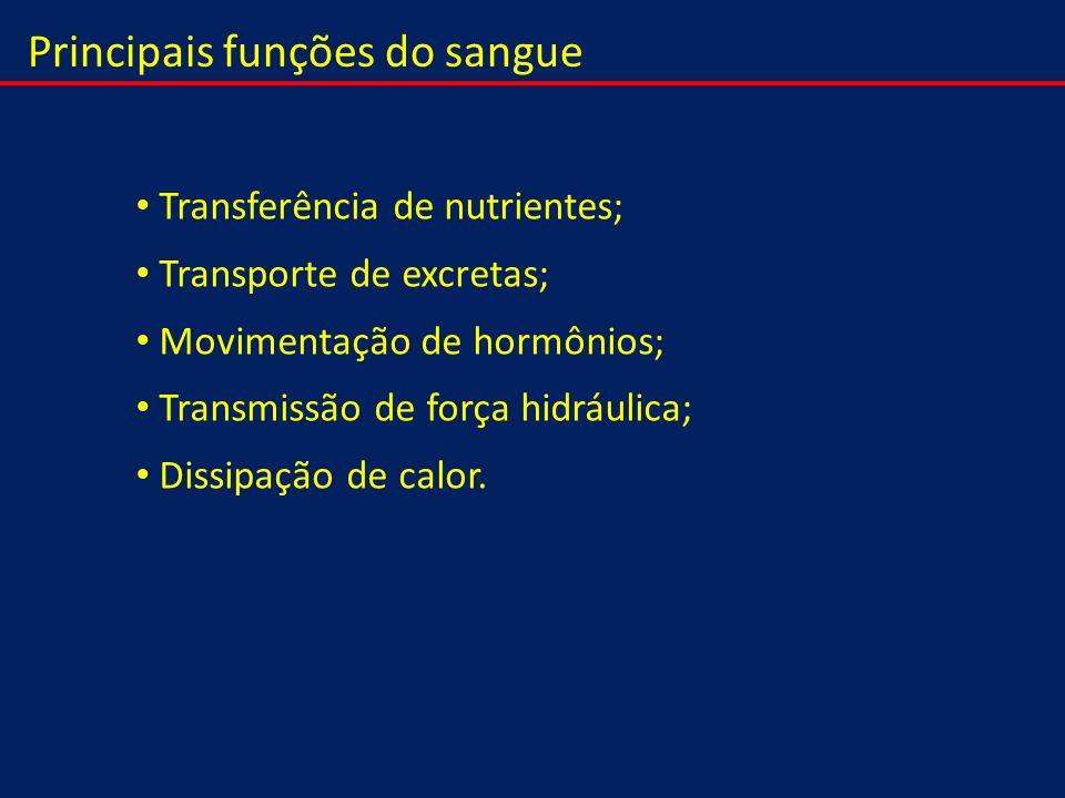 Principais funções do sangue Transferência de nutrientes; Transporte de excretas; Movimentação de hormônios; Transmissão de força hidráulica; Dissipaç