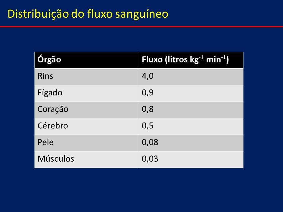 Distribuição do fluxo sanguíneo ÓrgãoFluxo (litros kg -1 min -1 ) Rins4,0 Fígado0,9 Coração0,8 Cérebro0,5 Pele0,08 Músculos0,03