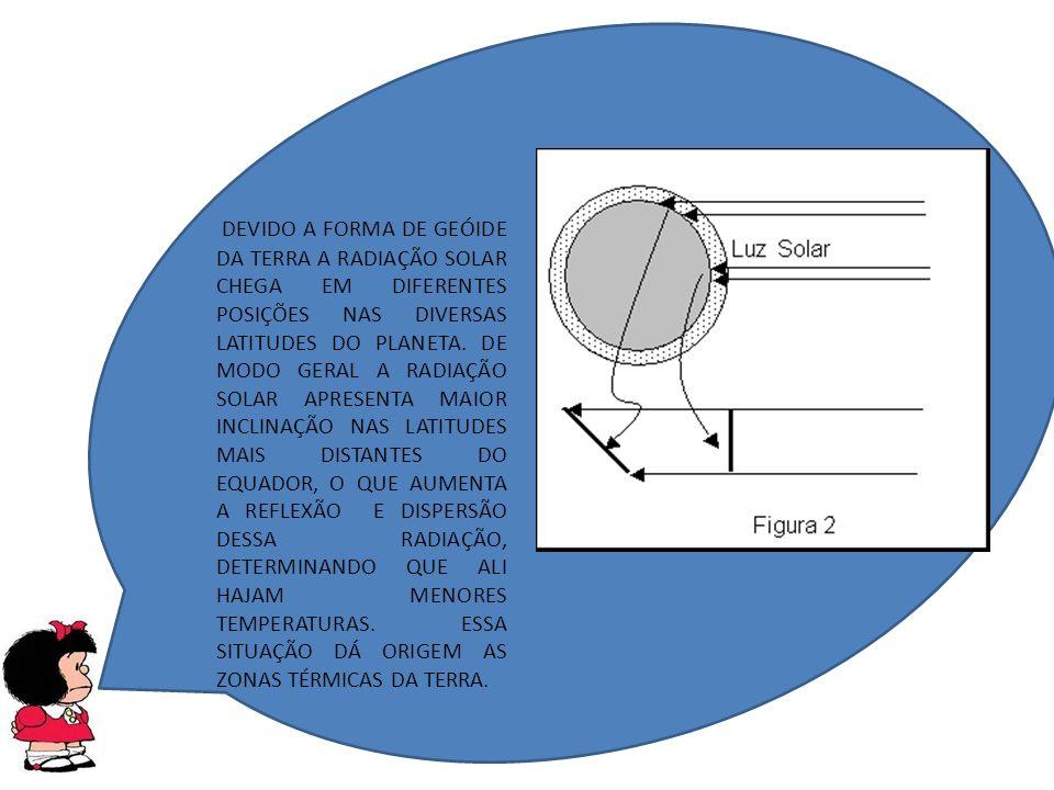 http://www.portalsaofrancisco.com.br/alfa/meridianos-e- paralelos/imagens/meridianos-e-paralelos-1.gif ZONAS TÉRMICAS DA TERRA