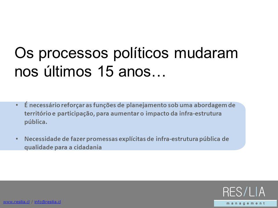 www.resilia.clwww.resilia.cl / info@resilia.clinfo@resilia.cl É necessário reforçar as funções de planejamento sob uma abordagem de território e participação, para aumentar o impacto da infra-estrutura pública.