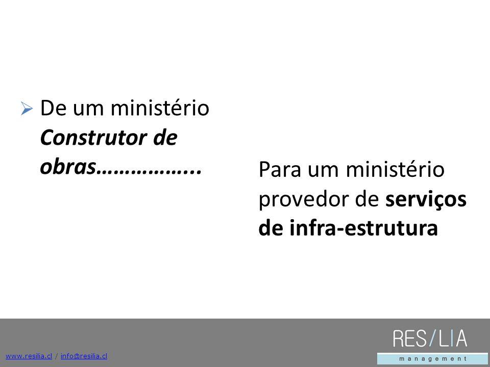 www.resilia.clwww.resilia.cl / info@resilia.clinfo@resilia.cl De um ministério Construtor de obras……………... Para um ministério provedor de serviços de