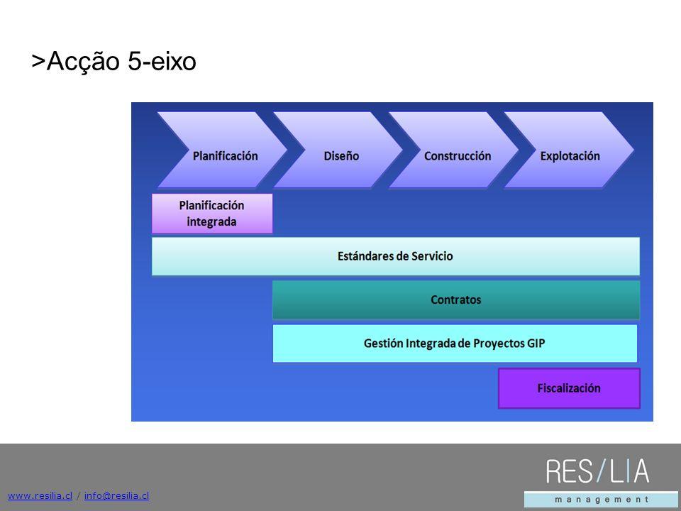 www.resilia.clwww.resilia.cl / info@resilia.clinfo@resilia.cl >Acção 5-eixo