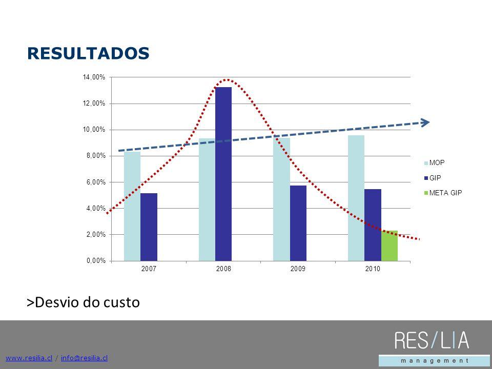 www.resilia.clwww.resilia.cl / info@resilia.clinfo@resilia.cl >Desvio do custo RESULTADOS