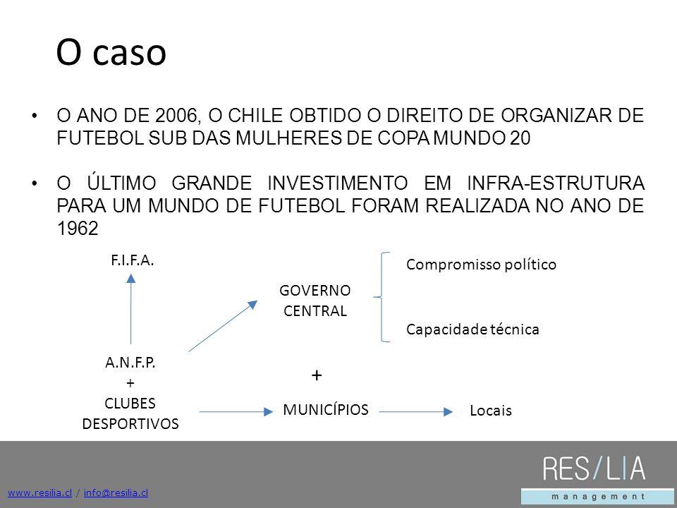 www.resilia.clwww.resilia.cl / info@resilia.clinfo@resilia.cl EL AÑO 2006, CHILE OBTIENE EL DERECHO DE ORGANIZAR EL MUNDIAL FEMENINO DE FUTBOL SUB 20 LA ULTIMA GRAN INVERSION EN INFRAESTRUCTURA PARA UN MUNDIAL DE FUTBOL HABIA SIDO REALIZADA EN EL AÑO 1962 El Desafío LA SITUACION DE LA INFRAESTRUCTURA EXISTENTE NO CUMPLÍA CON LOS ESTANDARES REQUERIDOS POR FIFA EN MARZO DE 2007, LA PRESIDENTA MICHELLE BACHELET MANIFIESTA EL APOYO DEL + GOBIERNO CENTRAL A ESTA INICIATIVA O ANO DE 2006, O CHILE OBTIDO O DIREITO DE ORGANIZAR DE FUTEBOL SUB DAS MULHERES DE COPA MUNDO 20 O ÚLTIMO GRANDE INVESTIMENTO EM INFRA-ESTRUTURA PARA UM MUNDO DE FUTEBOL FORAM REALIZADA NO ANO DE 1962 O caso F.I.F.A.