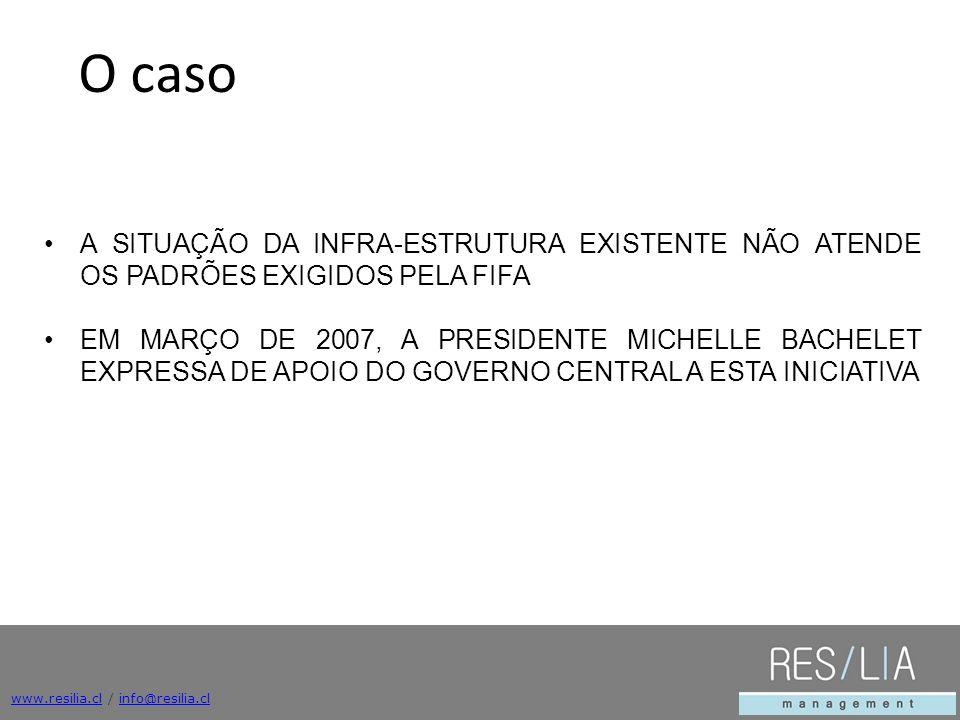 www.resilia.clwww.resilia.cl / info@resilia.clinfo@resilia.cl EL AÑO 2006, CHILE OBTIENE EL DERECHO DE ORGANIZAR EL MUNDIAL FEMENINO DE FUTBOL SUB 20 LA ULTIMA GRAN INVERSION EN INFRAESTRUCTURA PARA UN MUNDIAL DE FUTBOL HABIA SIDO REALIZADA EN EL AÑO 1962 El Desafío O caso A SITUAÇÃO DA INFRA-ESTRUTURA EXISTENTE NÃO ATENDE OS PADRÕES EXIGIDOS PELA FIFA EM MARÇO DE 2007, A PRESIDENTE MICHELLE BACHELET EXPRESSA DE APOIO DO GOVERNO CENTRAL A ESTA INICIATIVA