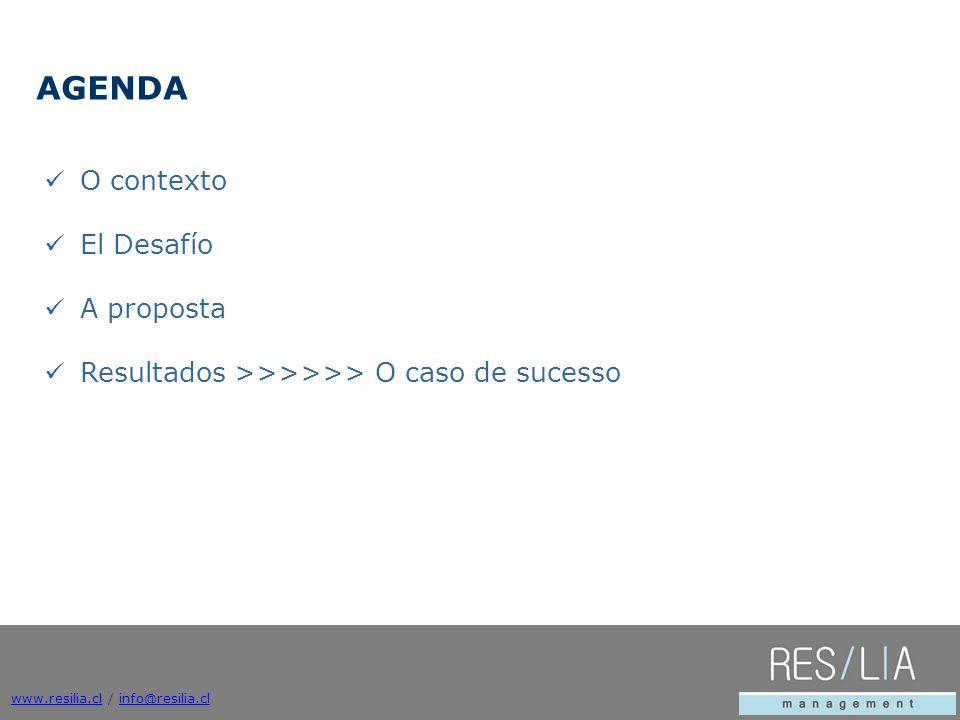O contexto El Desafío A proposta Resultados >>>>>> O caso de sucesso AGENDA www.resilia.clwww.resilia.cl / info@resilia.clinfo@resilia.cl
