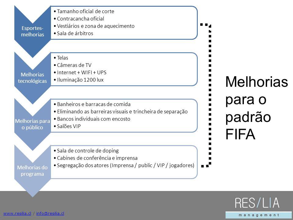 www.resilia.clwww.resilia.cl / info@resilia.clinfo@resilia.cl Esportes- melhorias Tamanho oficial de corte Contracancha oficial Vestiários e zona de a