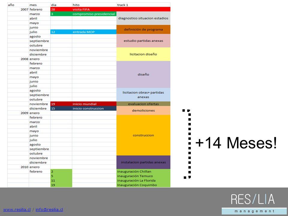 www.resilia.clwww.resilia.cl / info@resilia.clinfo@resilia.cl +14 Meses!