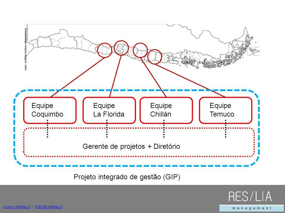 www.resilia.clwww.resilia.cl / info@resilia.clinfo@resilia.cl Equipe Coquimbo Equipe La Florida Equipe Chillán Equipe Temuco Gerente de projetos + Diretório Projeto integrado de gestão (GIP)