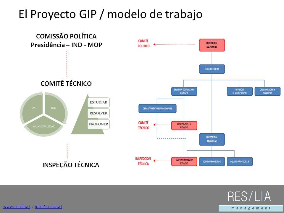 www.resilia.clwww.resilia.cl / info@resilia.clinfo@resilia.cl El Proyecto GIP / modelo de trabajo COMISSÃO POLÍTICA Presidência – IND - MOP COMITÊ TÉCNICO INSPEÇÃO TÉCNICA