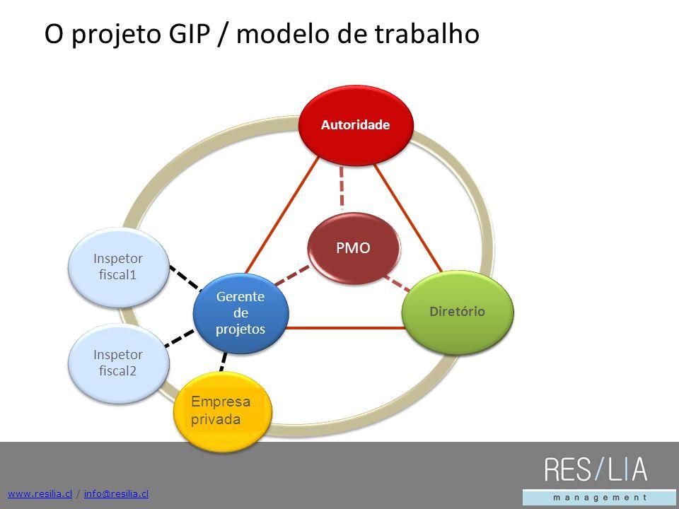 www.resilia.clwww.resilia.cl / info@resilia.clinfo@resilia.cl PMO Autoridade Gerente de projetos Inspetor fiscal1 Inspetor fiscal2 Unidades de Apoyo Jefes de Departamento Diretório O projeto GIP / modelo de trabalho Empresa privada