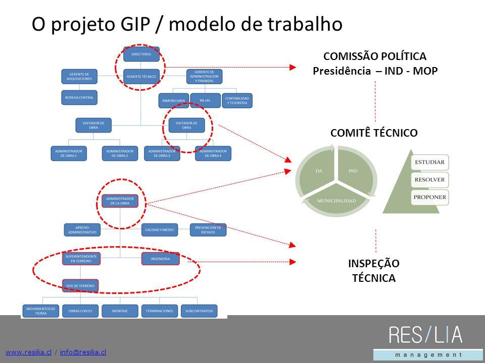 COMISSÃO POLÍTICA Presidência – IND - MOP COMITÊ TÉCNICO INSPEÇÃO TÉCNICA www.resilia.clwww.resilia.cl / info@resilia.clinfo@resilia.cl O projeto GIP / modelo de trabalho