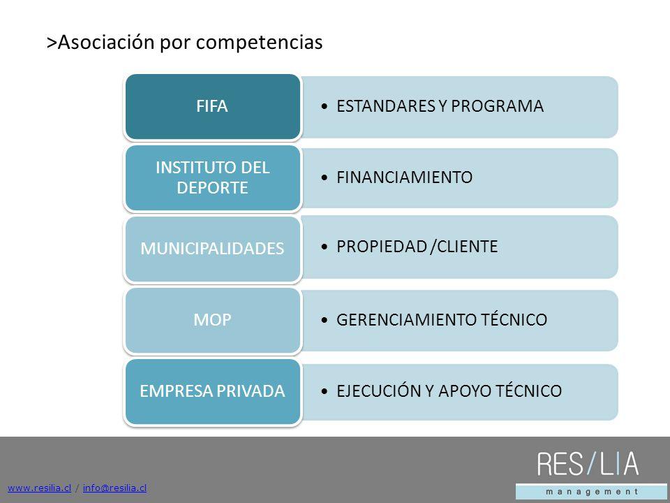 www.resilia.clwww.resilia.cl / info@resilia.clinfo@resilia.cl ESTANDARES Y PROGRAMA FIFA FINANCIAMIENTO INSTITUTO DEL DEPORTE PROPIEDAD /CLIENTE MUNICIPALIDADES GERENCIAMIENTO TÉCNICO MOP EJECUCIÓN Y APOYO TÉCNICO EMPRESA PRIVADA >Asociación por competencias