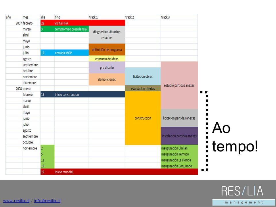 www.resilia.clwww.resilia.cl / info@resilia.clinfo@resilia.cl Ao tempo!